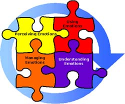 Emotional-intelligence1[1]