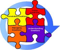Emotional-intelligence1[1]